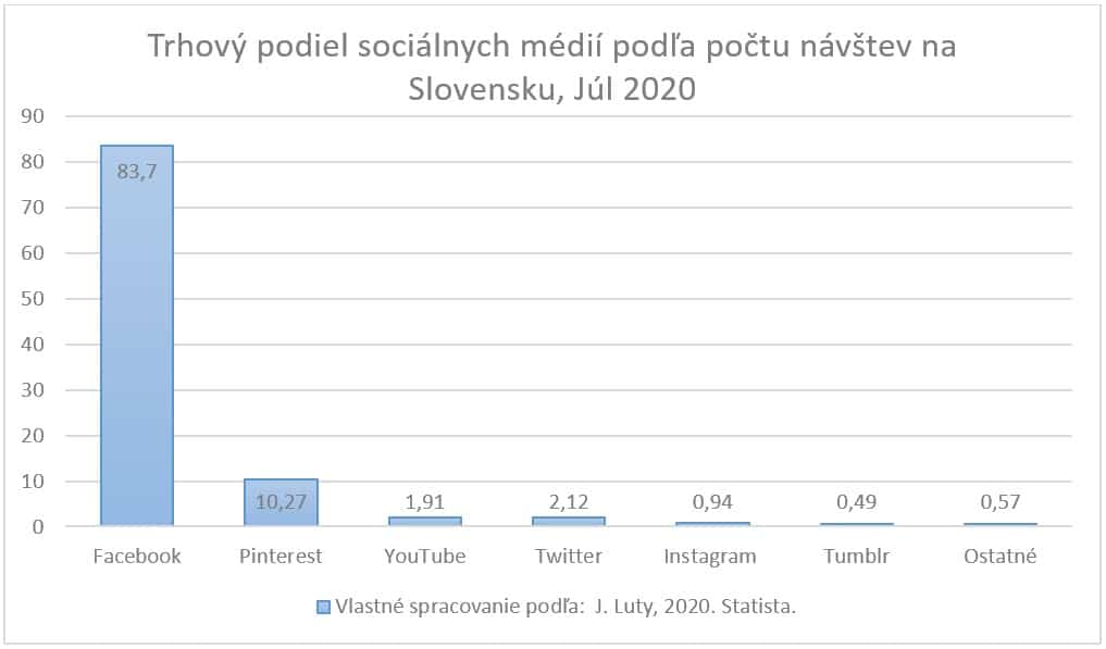 Graf zobrazuje trhový podiel počtu návštev sociálnych médií na Slovensku z júla 2020.